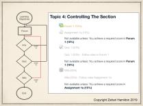 Figure 2: Procedural Task Analysis flowchart with Modular activity