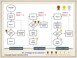 Figure 5: Gamification in Procedural Task Analysis flowchart