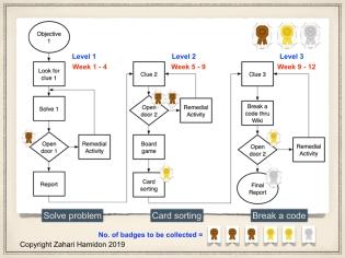Figure 5: Gamification in Procedural Task Analysis flowchart