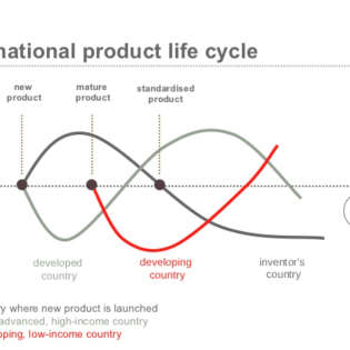 """International product life cycle"" By Raymond Vermon - https://7figurecycles.net, CC BY-SA 4.0, https://commons.wikimedia.org/w/index.php?curid=63919271"